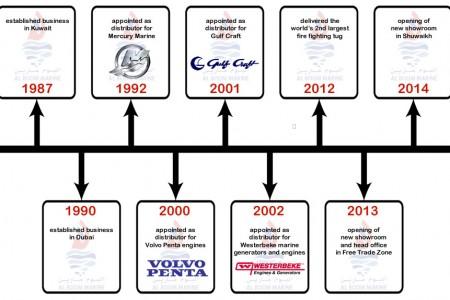 Al Boom Time Line